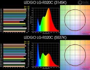 LEDGO LG-R320C BiColor LED