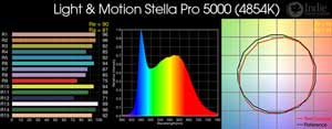 Light & Motion Stella Pro 5000 LED