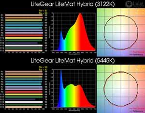 LiteGear LiteMat Hybrid BiColor Flex LED