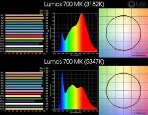 Lumos 700 MK BiColor LED