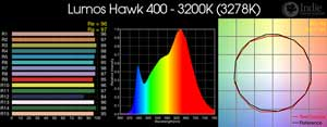 Lumos Hawk 400 - 3200K LED