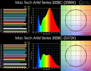 Mac Tech Artist Series 300BC BiColor LED