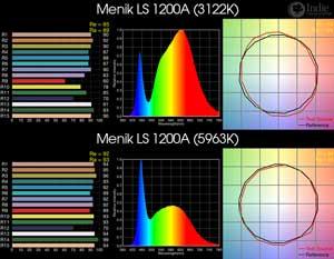 Menik LS 1200A BiColor LED