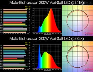 Mole-Richardson 200W Vari-Soft LED BiColor