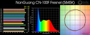 NanGuang CN-100F Fresnel LED
