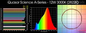 Quasar Science A-Series - 12W 3000K LED Bulb