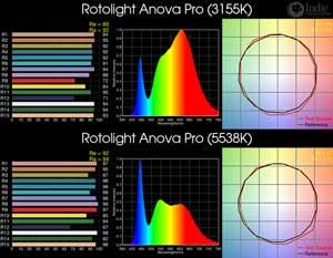 Rotolight Anova Pro BiColor LED