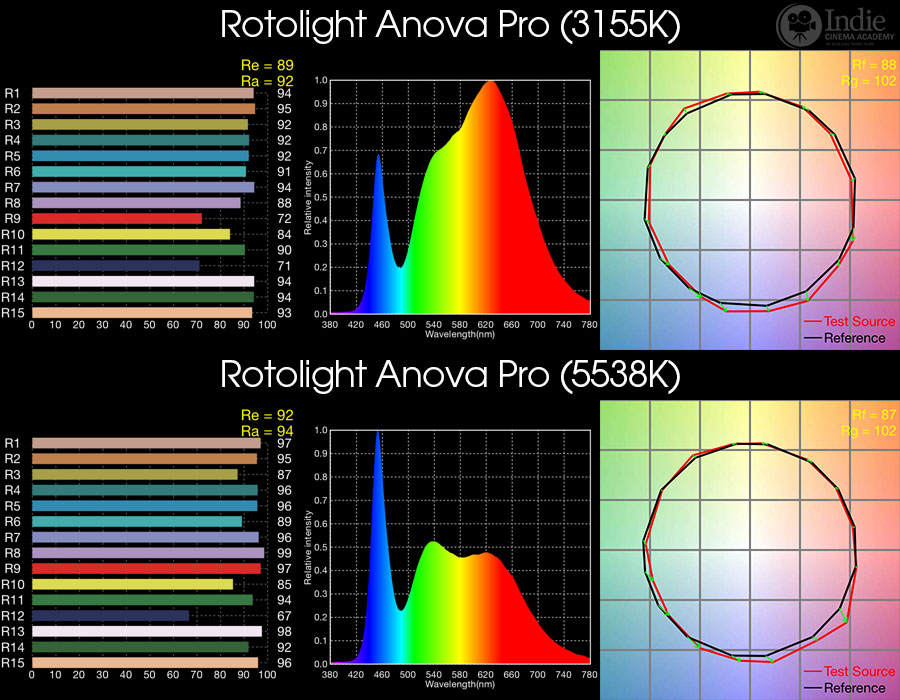 Complete LED Color Rendering Database (Page 4) - Indie
