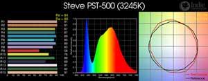 Steve PST-500 LED