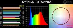 Steve RST-200 LED