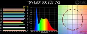 T&Y LED1800 LED
