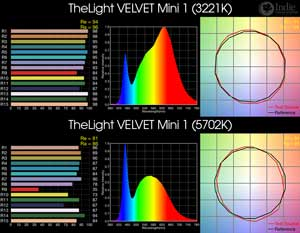 TheLight VELVET Mini 1 BiColor LED