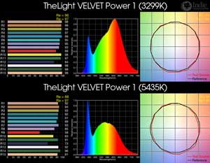 TheLight VELVET Power 1 BiColor LED