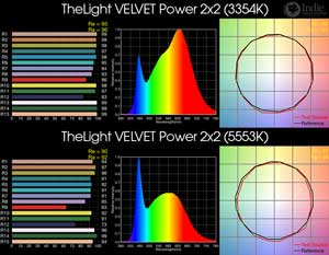 TheLight VELVET Power 2x2 BiColor LED