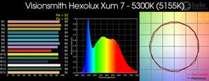 Visionsmith Hexolux Xum 7 - 5300K LED