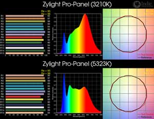 Zylight Pro-Panel BiColor LED
