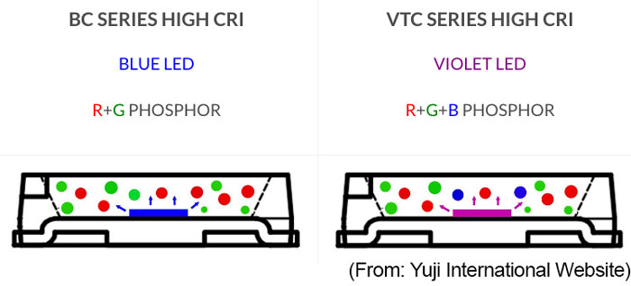 Yuji Bicolor: Blue vs. Violet LED Dies