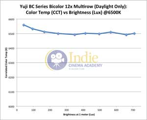 Yuji Bicolor LED: CCT vs Lux (Daylight)