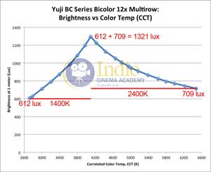 Yuji Bicolor LED: Lux vs CCT (Full Range)
