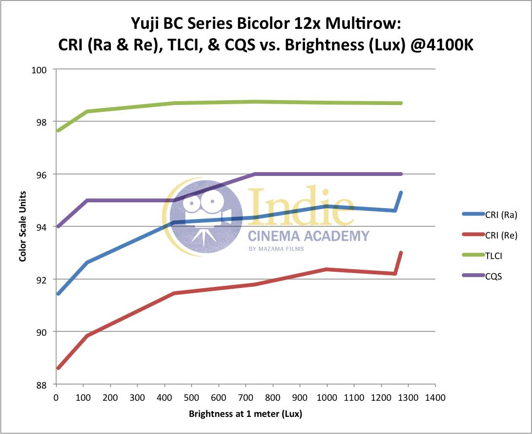 Complexities Of Bicolor Led Lights An Extensive Color Analysis Audio Spectrum Analyzer Circuit 400led Yuji Cri Ra Re Tlci