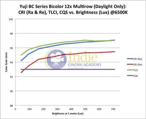 Yuji Bicolor LED: CRI (Ra), CRI (Re), TLCI, CQS vs Lux (Daylight)