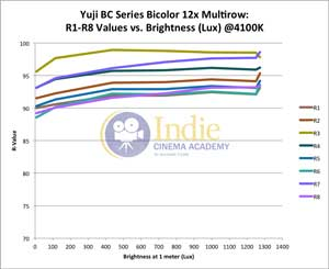Yuji Bicolor LED: R-Values 1-8 vs Lux (@4100K)