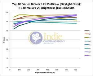 Yuji Bicolor LED: R-Values 1-8 vs Lux (Daylight)