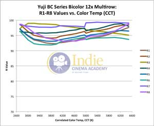 Yuji Bicolor LED: R-Values 1-8 (Full Range)