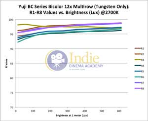 Yuji Bicolor LED: R-Values 1-8 vs Lux (Tungsten)
