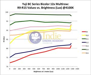 Yuji Bicolor LED: R-Values 9-15 vs Lux (@4100K)