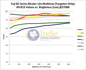 Yuji Bicolor LED: R-Values 9-15 vs Lux (Tungsten)