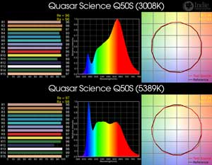 Quasar Science Q50S Bicolor LED