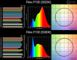 Fiilex P100 LED