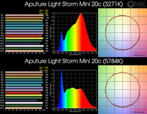 Aputure Light Storm Mini 20c Bicolor LED Light