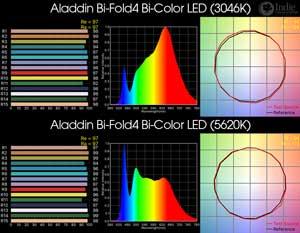Aladdin Bi-Fold4 Bi-Color LED Panel