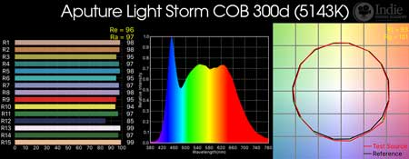 Aputure Light Storm C300d LED spectrum (small)