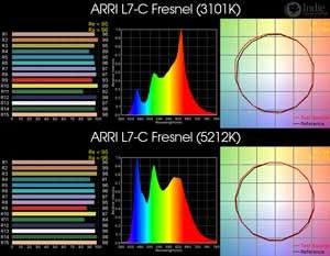 ARRI L7-C Fresnel LED