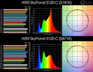 ARRI SkyPanel S120-C LED