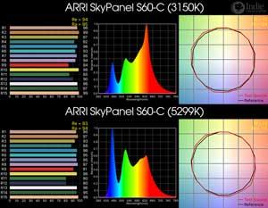 ARRI SkyPanel S60-C LED
