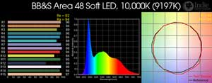 BB&S Area 48 Soft LED Remote Phosphor, 10,000K