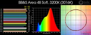 BB&S Area 48 Soft LED Remote Phosphor, 3200K
