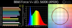 BB&S Force V+ LED, 5600K