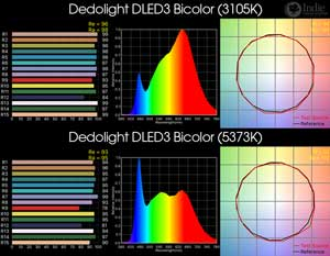 Dedolight DLED3 Bicolor LED Light
