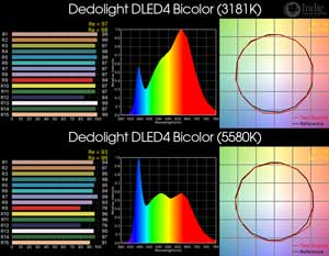 Dedolight DLED4 Bicolor LED Light