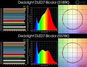 Dedolight DLED7 Bicolor LED Light