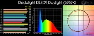 Dedolight DLED9 Daylight LED Light