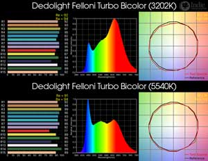 Dedolight Felloni Turbo BicolorLED Light