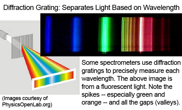 Diffraction Grating: Separates Light By Wavelength