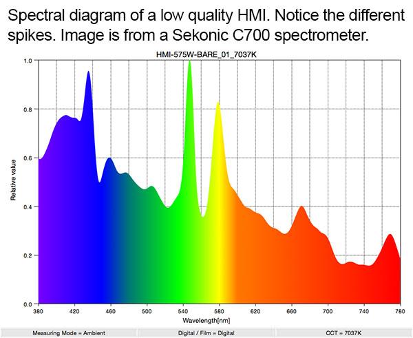 green spikes on HMI