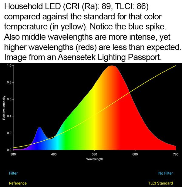 Household LED against the standard